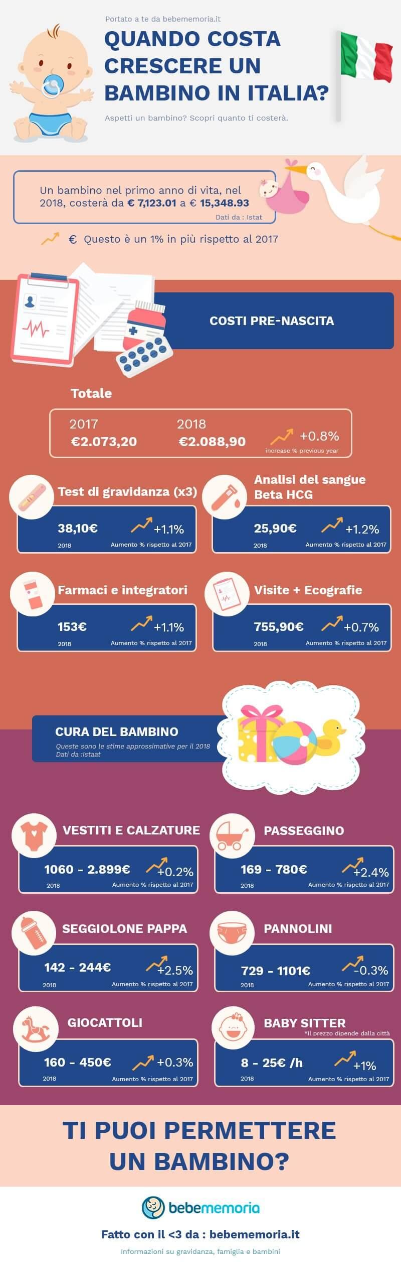 Quanto costa avere un bambino in Italia